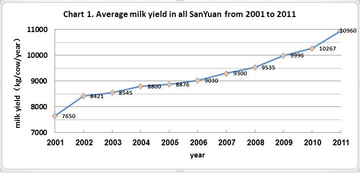 Average milk yield