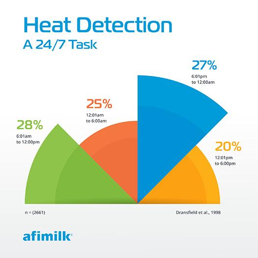 Heat detection chart