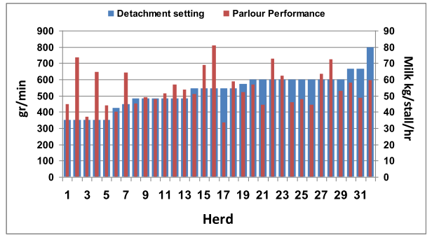 Comparison of parlor performance by herds